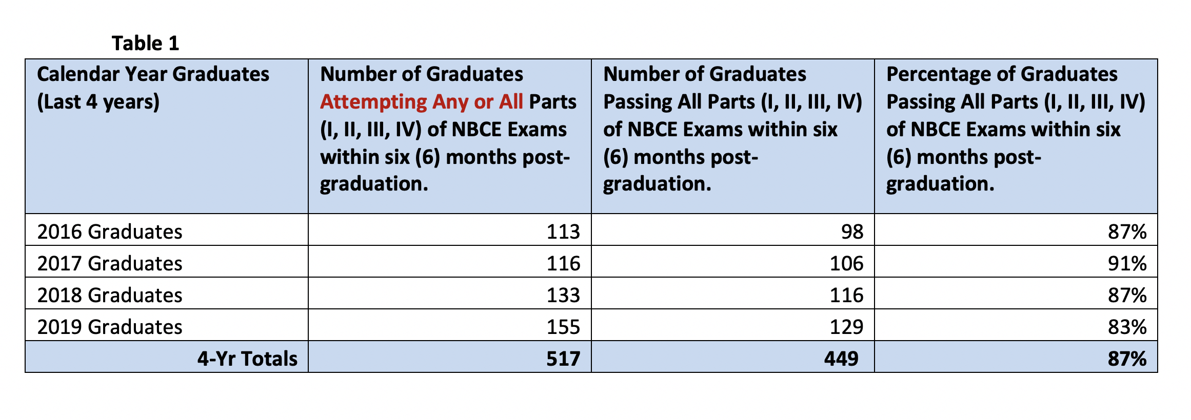 NBCE results