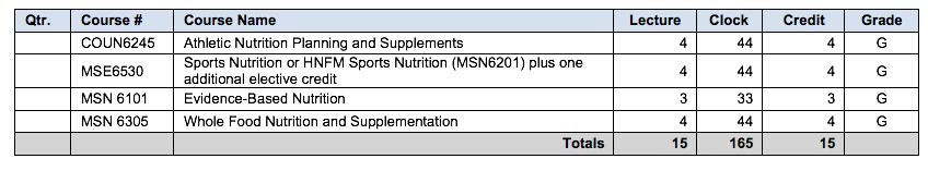 sports nutrition certificate